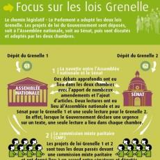 Loi Grenelle, relative au développement durable